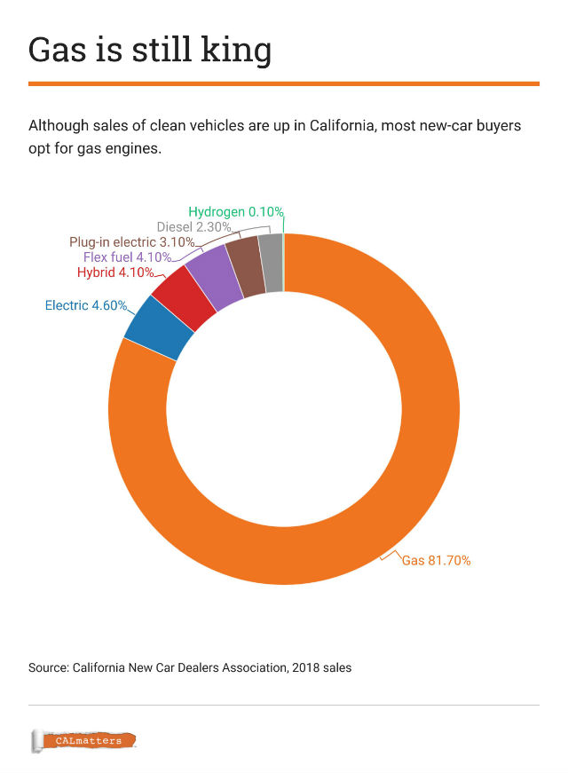 Chart shows different vehicle types sold in California