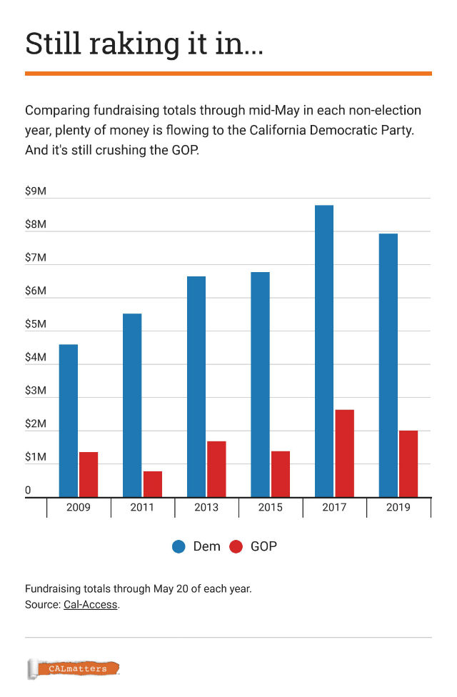 Chart shows growing lead in Democratic fundraising