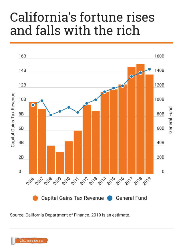 Graphic shows the importance of capital gains tax to California's budget