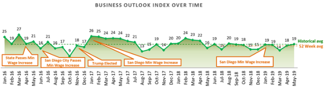Trend in Business Outlook Index