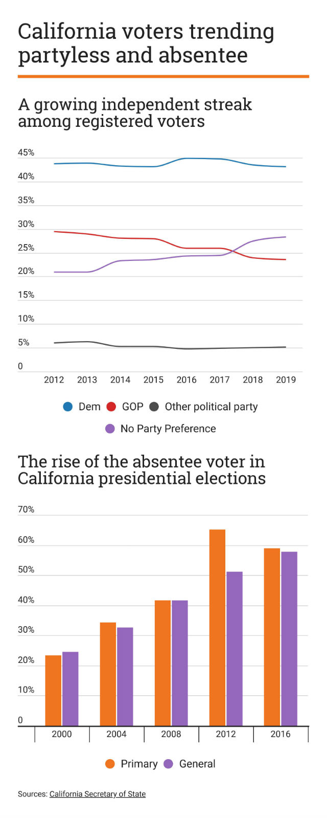 Chart shows California registration and voting trends
