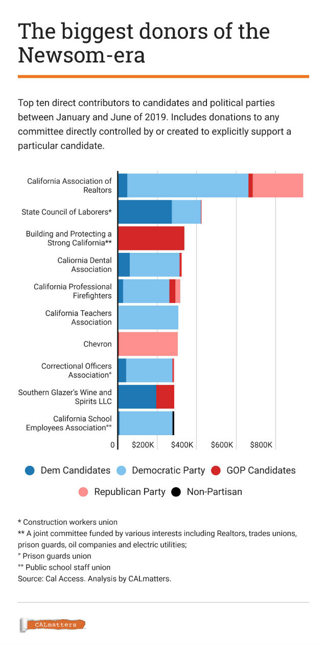 Chart shows lobbying during the Gavin Newsom era