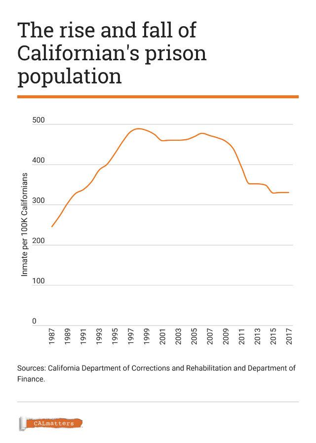 Chart shows California's prison population