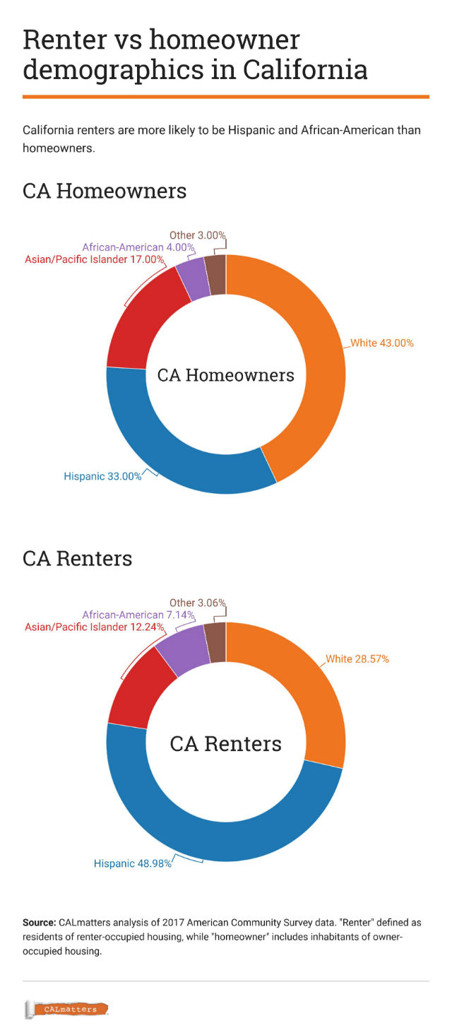 Chart compares demographics of renters and homeowners
