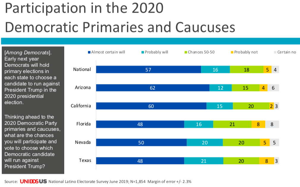 Poll on participation in the 2020 Democratic primaries and caucuses.