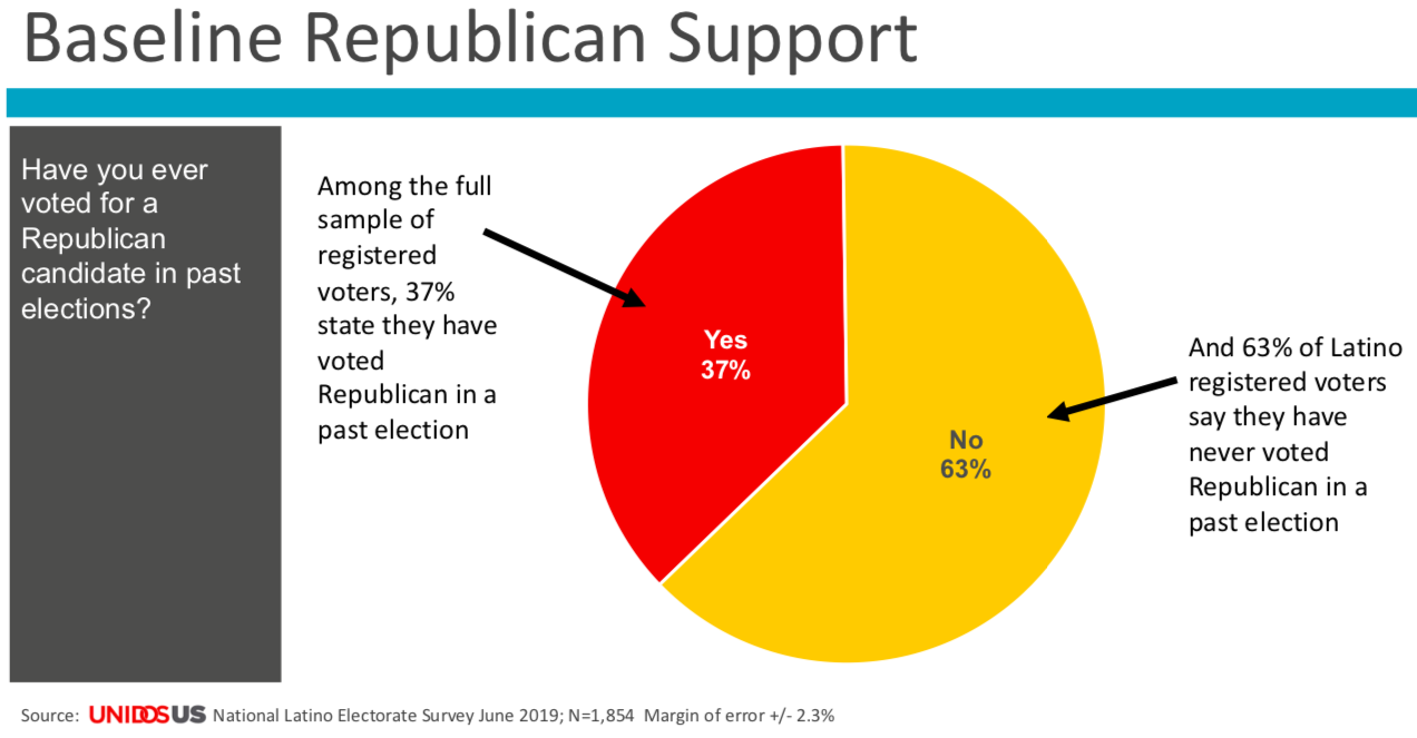 Poll showing baseline Republican support.