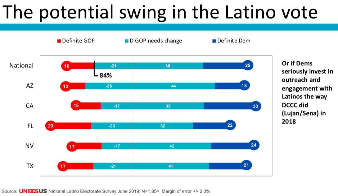 Poll on the potential swing in the Latino vote.