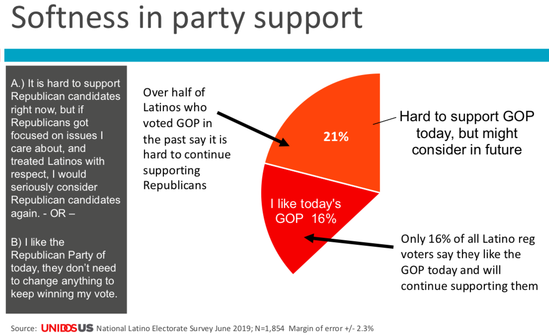 Poll showing softness in party support.