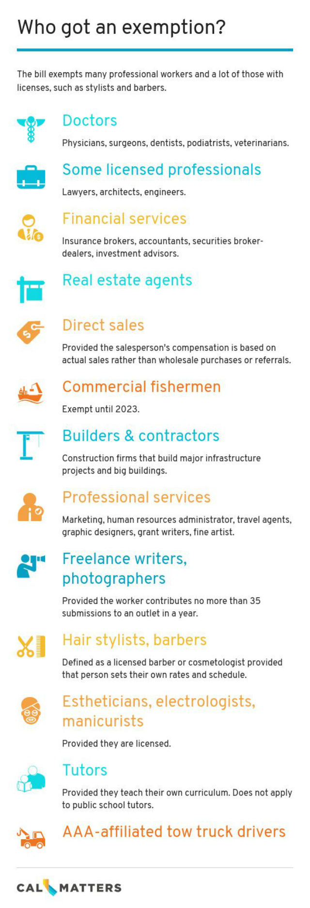 Chart lists some of the jobs exempted