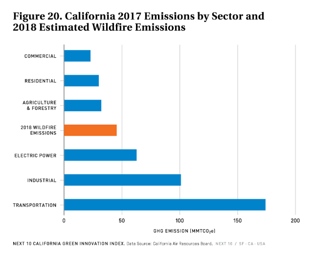 Chart shows sources of pollution in California