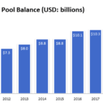 San Diego County's investment pool balance since 2010.