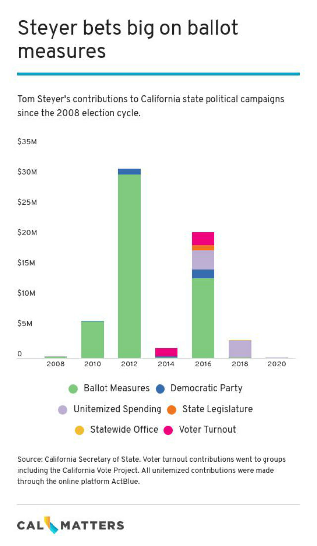 Chart shows Tom Steyer's spending on ballot measures