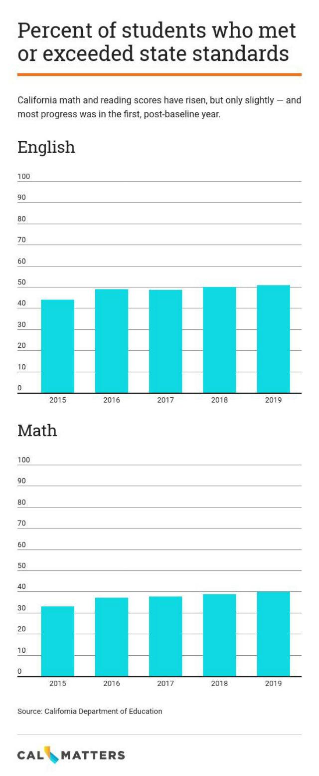 Chart shows progress on standardized tests