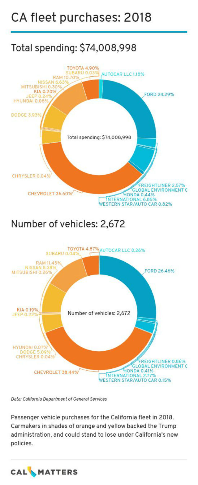 Graphic shows state vehicle purchases in 2018
