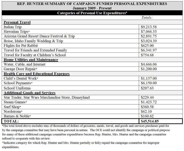 Summary of questionable spending as of August 2016.