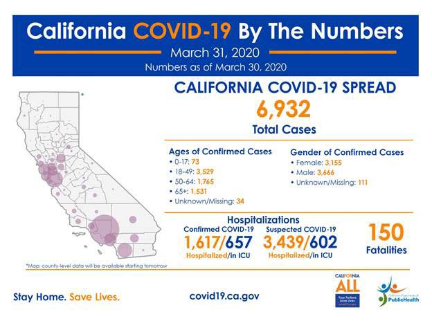 The California Department of Public Health's most recent statistics on COVID-19. California on Tuesday had 6,932 confirmed cases and 150 deaths.