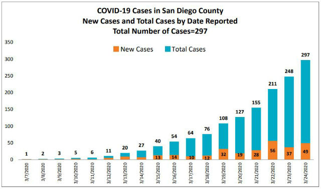 Graph of coronavirus cases in San Diego County