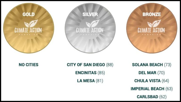 Climate Action Campaign attached scores to city efforts to reach zero-carbon goals. Image via climateactioncampaign.org/