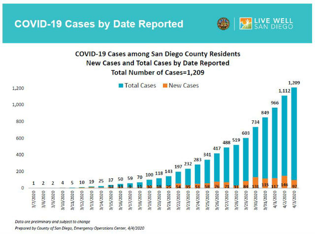 Chart shows COVID-19 cases through April 4