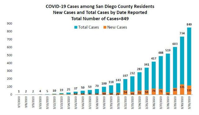 Chart shows trend in coronavirus cases