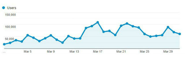 Chart from Google Analytics shows daily readership of Times of San Diego in March