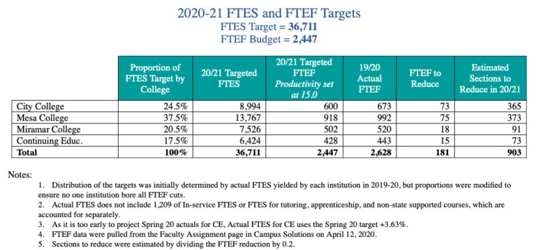 Chart of possible budget cuts in San Diego Community College District.