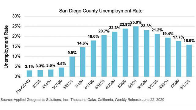 Chart shows trend in unemployment in San Diego County