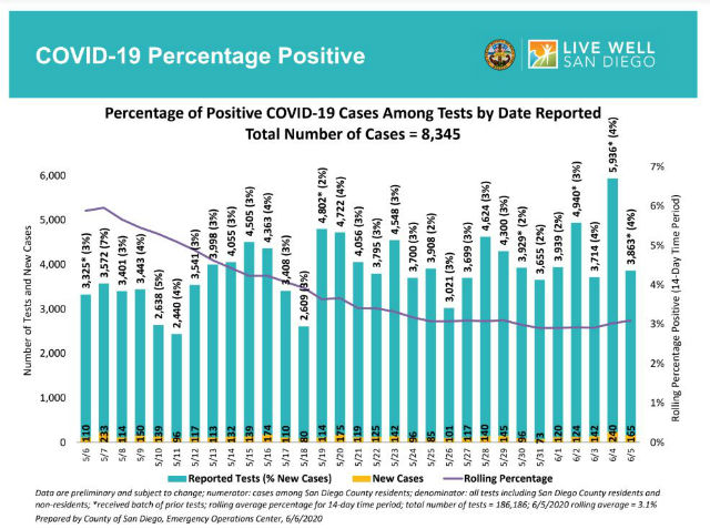Chart shows trend in testing and positive cases