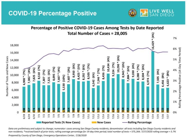 Chart shows trend in positive cases