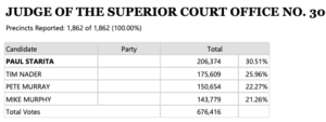 Results of the March primary in the Office 30 judge election.
