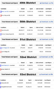 Latest spending and fund-raising reports from county Congress races. Source: opensecrets.org via FEC filings