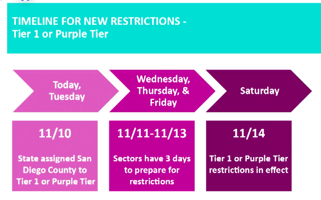 Purple Tier Covid Restrictions For San Diego County Take Effect Early Saturday Times Of San Diego